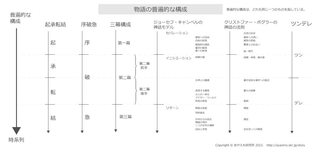 物語の普遍的な構成一覧図