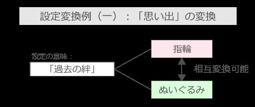 「思い出」の変換例